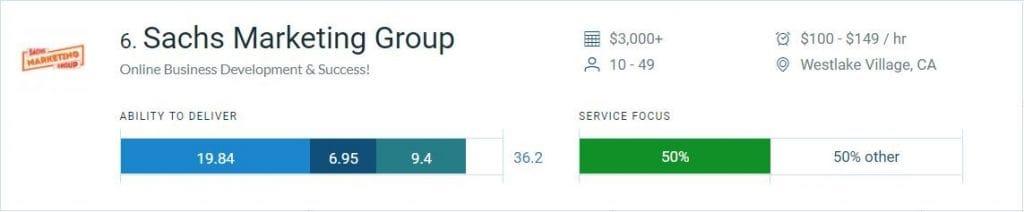 Sachs Marketing Group Named an SEO Leader on Clutch - Sachs Marketing Group